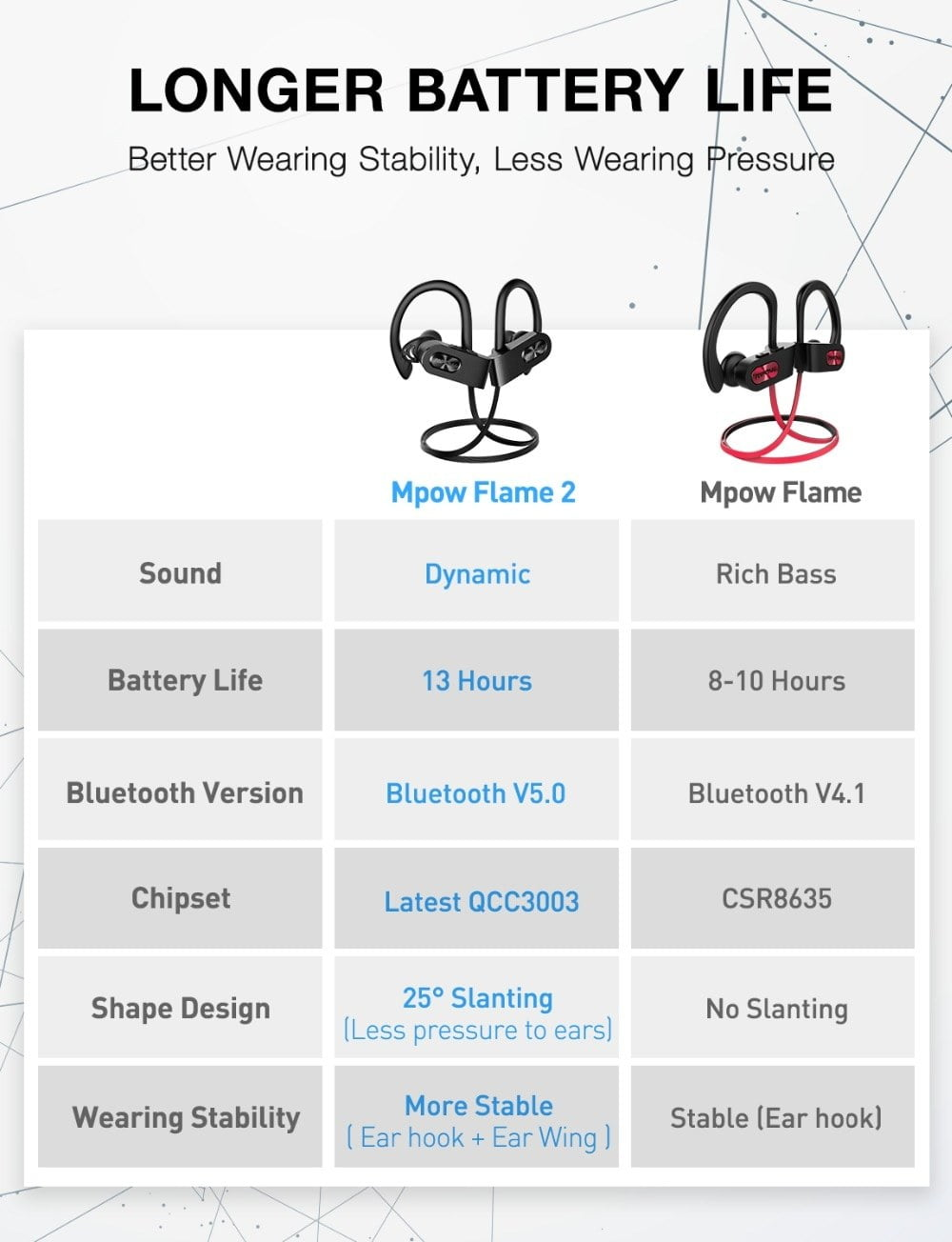 Mpow Flame 2 ipx7 Waterproof 13H Playback Bluetooth 5.0 Sports Earphone CVC6.0 Noise Cancelling For iPhone Samsung Huawei Xiaomi
